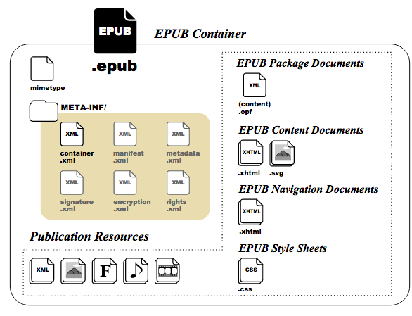 The structure of an EPUB file.